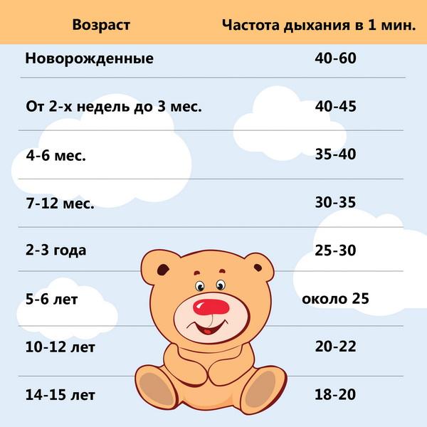 Пульс у ребенка в 5 лет выше, чем у взрослых людей
